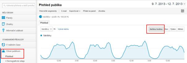 Návštěvy po hodinách v Google Analytics
