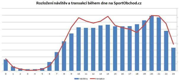 SportObchod.cz - visits, transactions