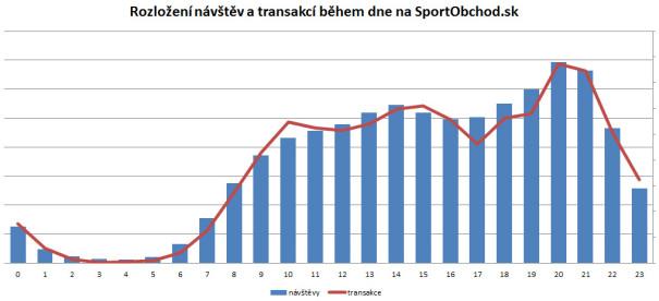 SportObchod.sk - visits, transactions