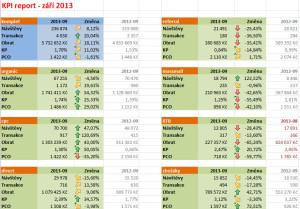 Základní dashboard KPI reportu