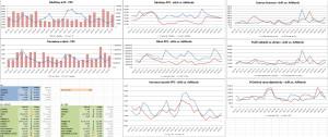 Grafy jednotlivých kanálů/zdrojů