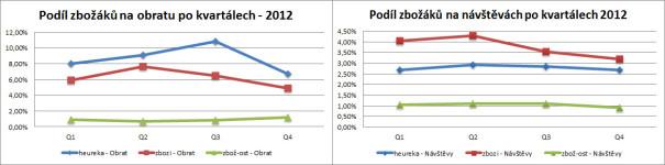 podil-obrat-navstevy-2012
