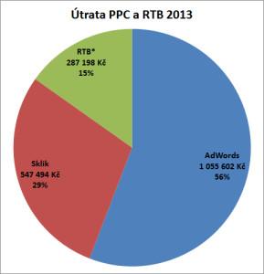 Útrata v PPC a RTB za rok 2013