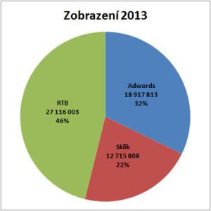 Počet zobrazení reklam za rok 2013