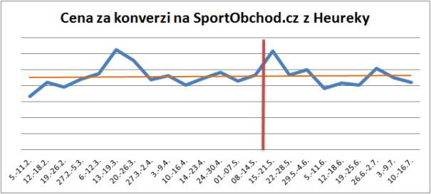 Heureka - cena za konverzi na SportObchod.cz