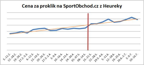 Heureka - cena za proklik na SportObchod.cz
