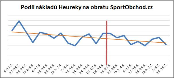 Heureka - podíl nákladů na obratu SportObchod.cz