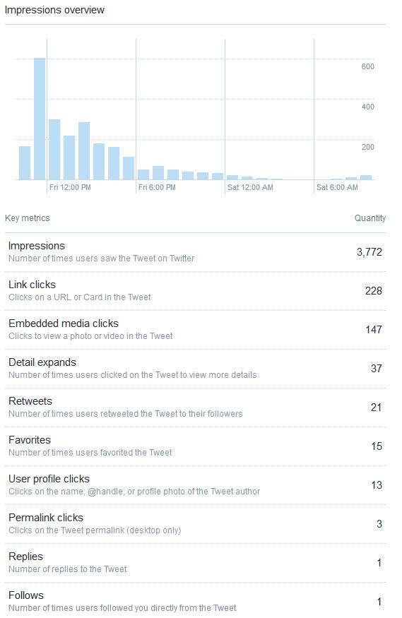 tweet-stats