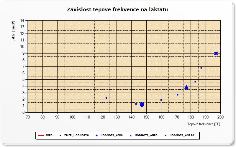 Závislost tepové frekvence na laktátu